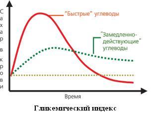 Что такое гликимический индекс 2