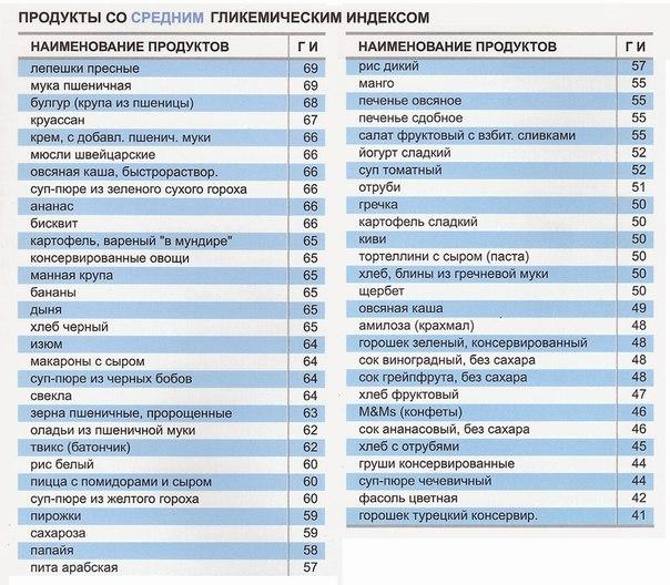 Что такое гликимический индекс 4 (средний)