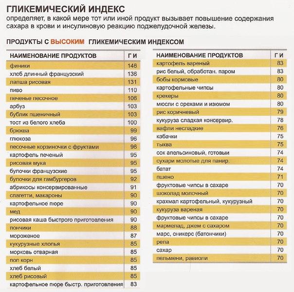 Что такое гликимический индекс 5 (высокий)