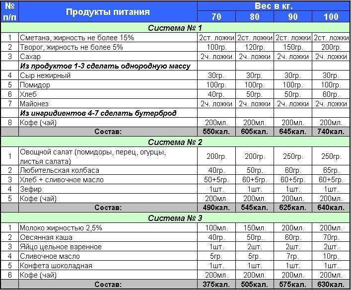 Примерная Диета На Сушке. Правильное питание на сушке для девушек: список продуктов и подробное меню на 2 недели