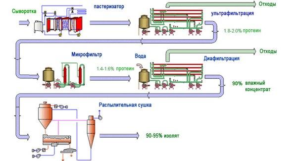 Изолят сывороточного протеина (2)