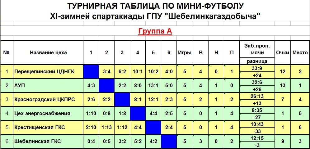 Груп А2