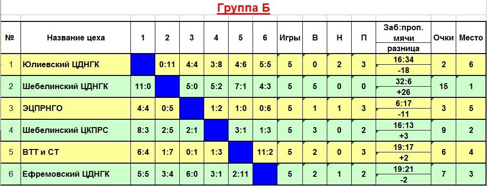 Груп Б2