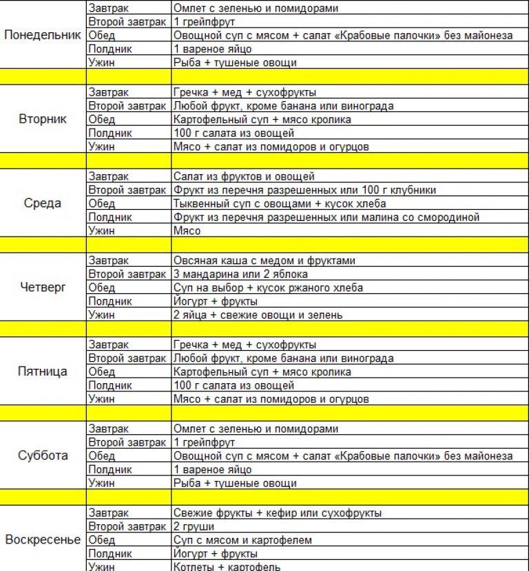 Диеты Легкие Меню. Экономное меню от диетолога на неделю для быстрого похудения