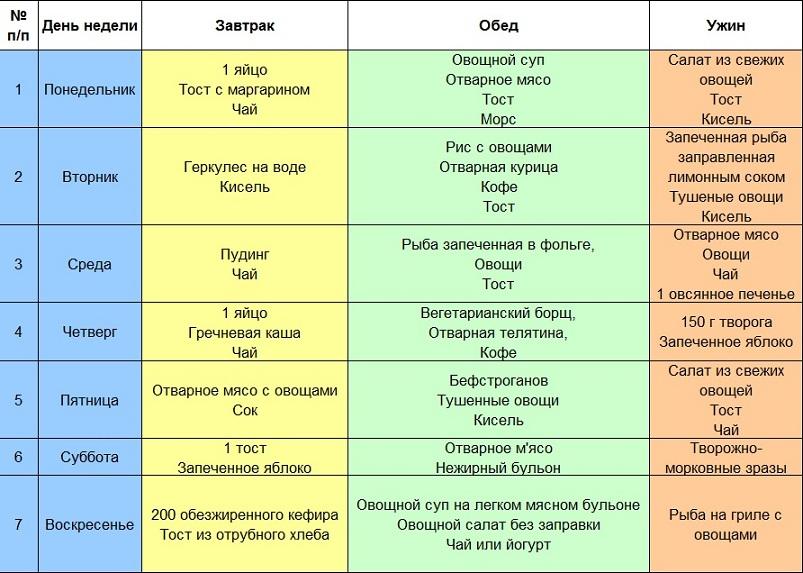 Список Диет Холестерина. Диета при повышенном холестерине: таблица, меню на неделю