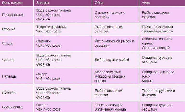 Рацион Для Похудения На 10 Кг.