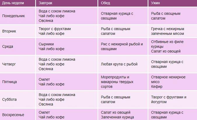 Белковая Диета 15 Кг За Месяц. Эффективная диета для похудения на 15 кг за месяц: меню на каждый день