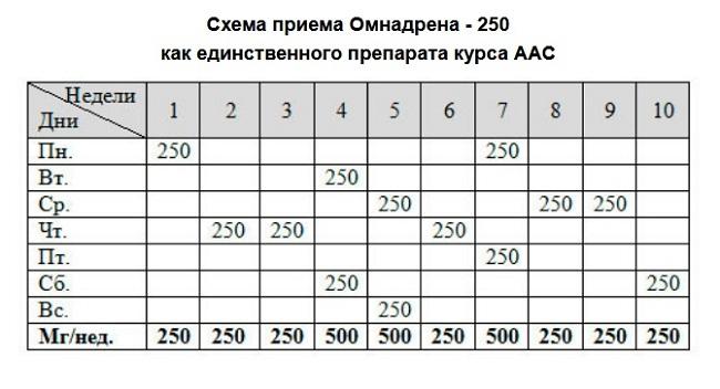 Омнадрен 250: плюсы и минусы, дозировки