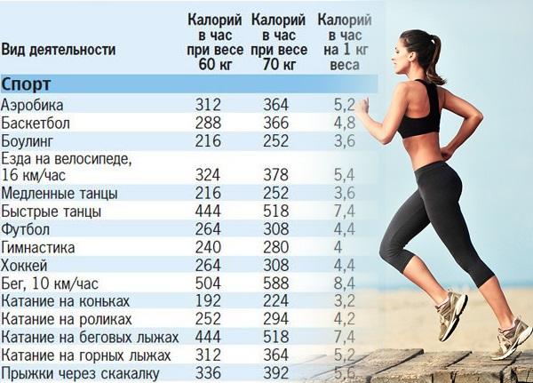 Таблица сжигаемых калорий