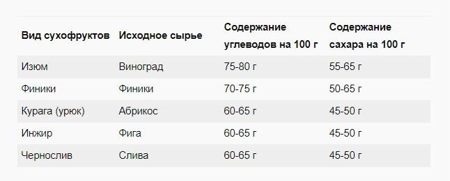 Таблица содержания сахара в сухофруктах