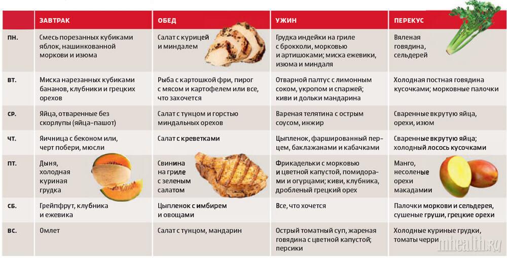 Палеолитическая диета меню