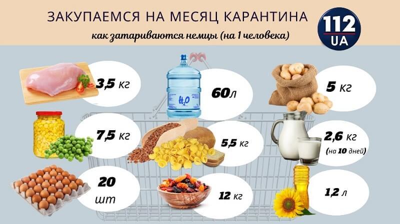 Сколько продуктов нужно человеку в месяц